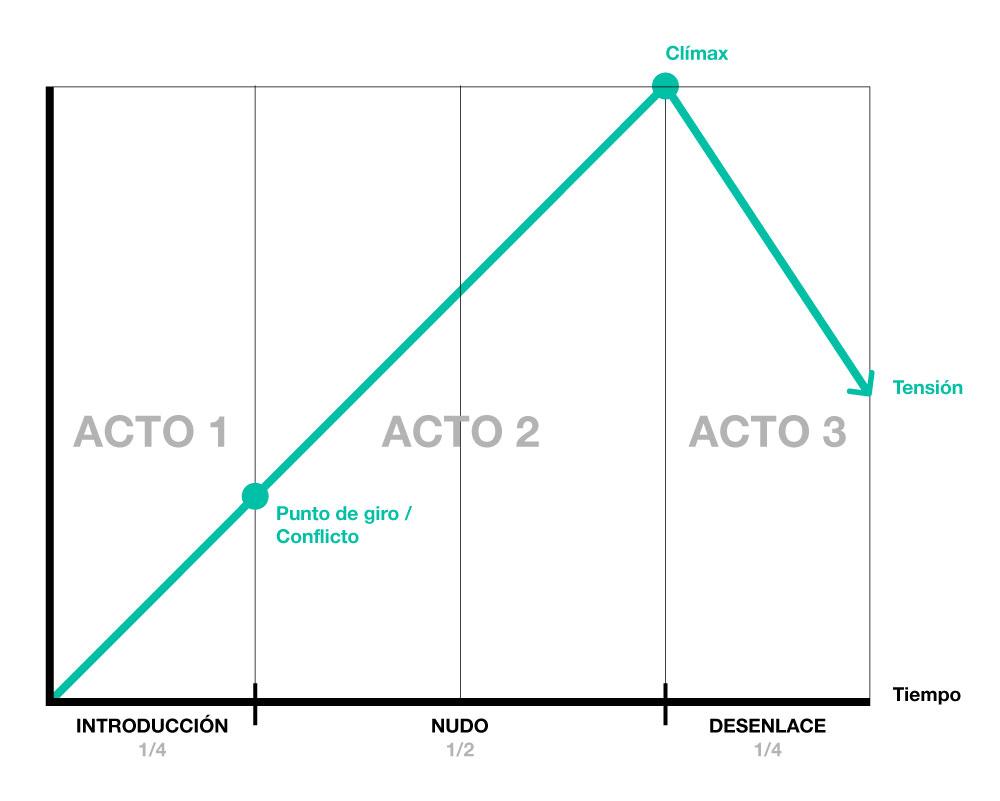 Relato Y Estructura Narrativa Medios Expresivos Cátedra